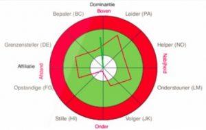 Communicatiecoaching met Interpersoonlijk Profiel